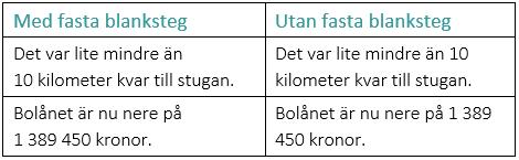 Tabell som visar två meningar med sifferuttryck med och utan fast blanksteg.